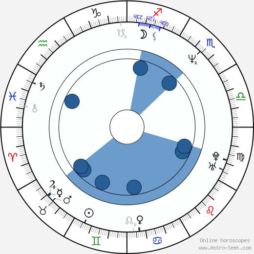 Auli Mantila wikipedia, horoscope, astrology, instagram