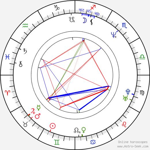 Auli Mantila astro natal birth chart, Auli Mantila horoscope, astrology