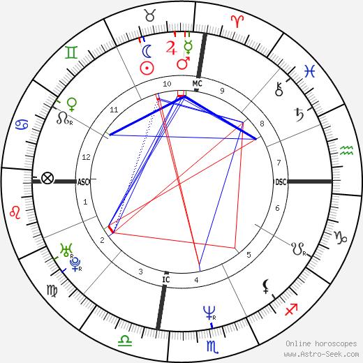 Billy Bean день рождения гороскоп, Billy Bean Натальная карта онлайн