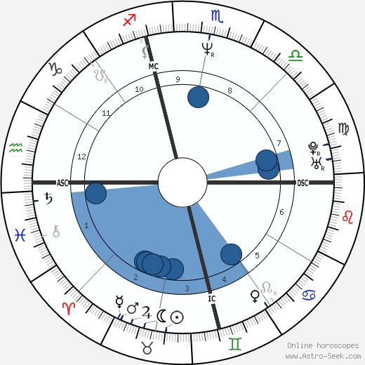 Bobby Witt wikipedia, horoscope, astrology, instagram