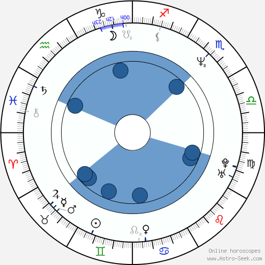 Brad Morris wikipedia, horoscope, astrology, instagram