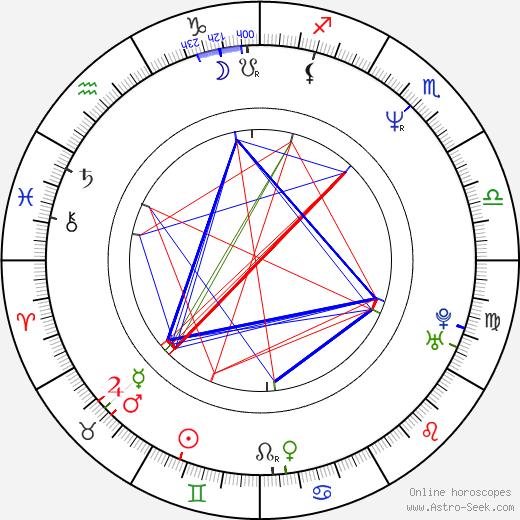 Brad Morris день рождения гороскоп, Brad Morris Натальная карта онлайн