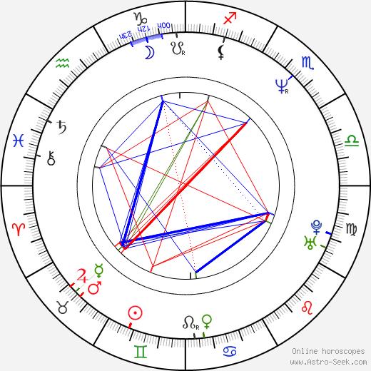 Carlton Wilborn birth chart, Carlton Wilborn astro natal horoscope, astrology