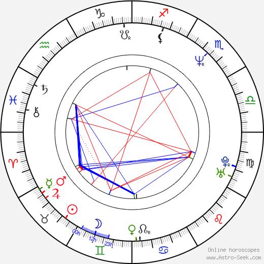 Chong-ok Bae astro natal birth chart, Chong-ok Bae horoscope, astrology