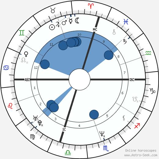 Christiana Sinagra wikipedia, horoscope, astrology, instagram