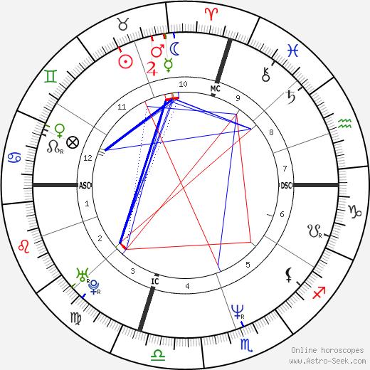 Christiana Sinagra день рождения гороскоп, Christiana Sinagra Натальная карта онлайн