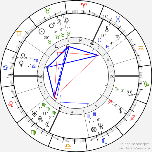 Claire Nebout birth chart, biography, wikipedia 2017, 2018