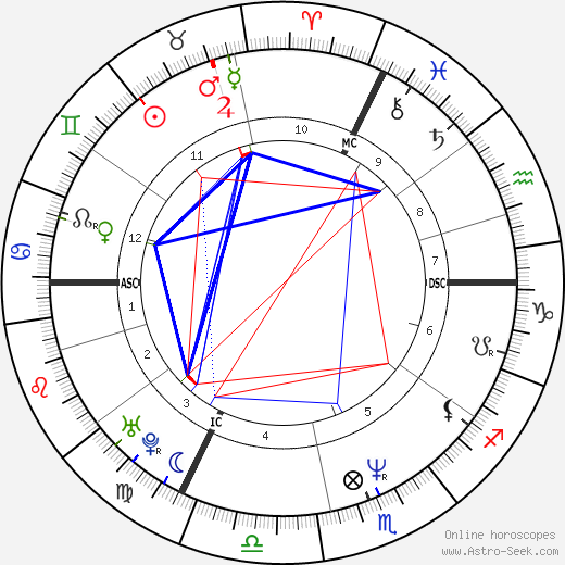 Claire Nebout astro natal birth chart, Claire Nebout horoscope, astrology