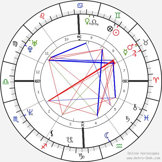 Darryl McDaniels astro natal birth chart, Darryl McDaniels horoscope, astrology