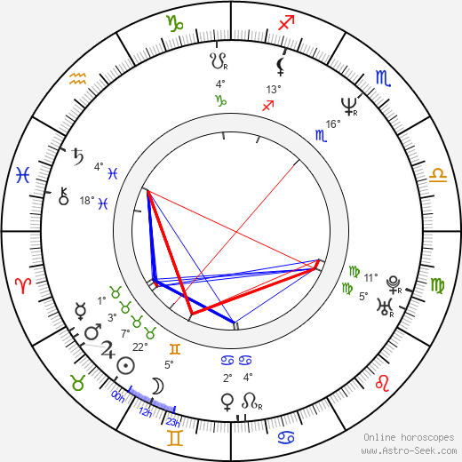 Deborah Kara Unger birth chart, biography, wikipedia 2018, 2019