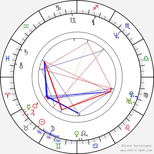 Deborah Kara Unger astro natal birth chart, Deborah Kara Unger horoscope, astrology