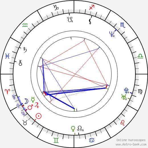 Diarmuid Gavin birth chart, Diarmuid Gavin astro natal horoscope, astrology