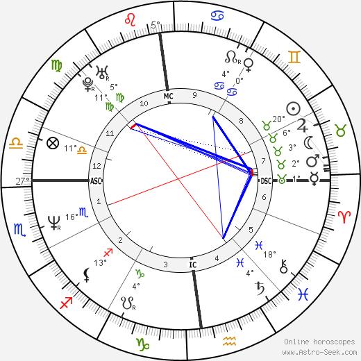 Emmanuelle Devos birth chart, biography, wikipedia 2019, 2020