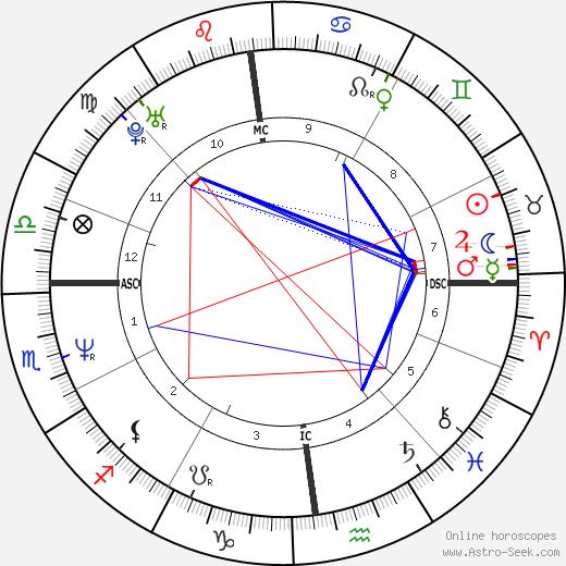 Emmanuelle Devos astro natal birth chart, Emmanuelle Devos horoscope, astrology