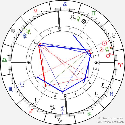Eric Elmosnino tema natale, oroscopo, Eric Elmosnino oroscopi gratuiti, astrologia