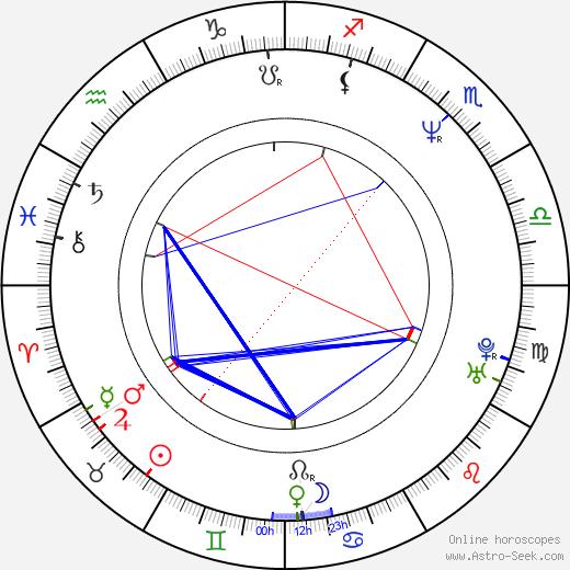 Eric Peterson день рождения гороскоп, Eric Peterson Натальная карта онлайн