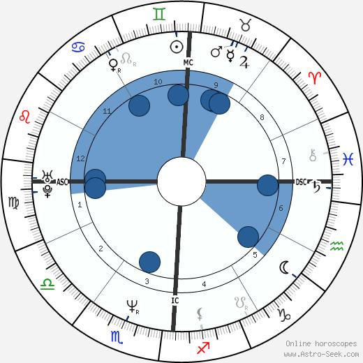 Heidi Siegmund wikipedia, horoscope, astrology, instagram