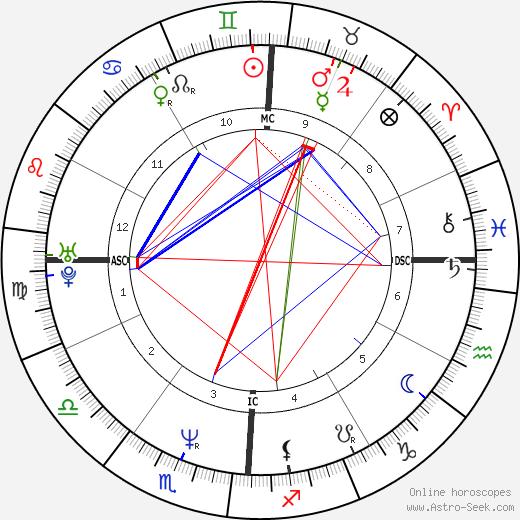Heidi Siegmund день рождения гороскоп, Heidi Siegmund Натальная карта онлайн