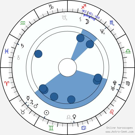Hiroshi Shimizu wikipedia, horoscope, astrology, instagram