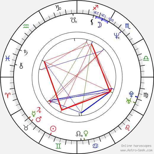 Hiroshi Shimizu birth chart, Hiroshi Shimizu astro natal horoscope, astrology