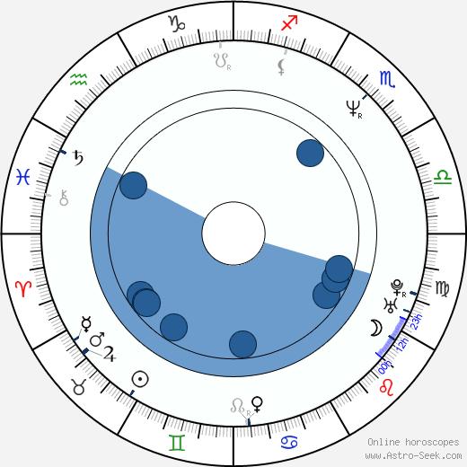 Ignasi Guardans Cambó wikipedia, horoscope, astrology, instagram