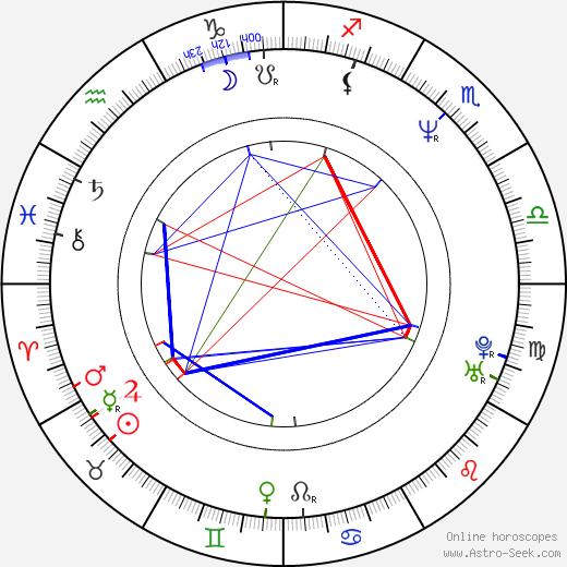 Жан Кунен Jan Kounen день рождения гороскоп, Jan Kounen Натальная карта онлайн