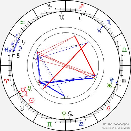 John Ennis birth chart, John Ennis astro natal horoscope, astrology