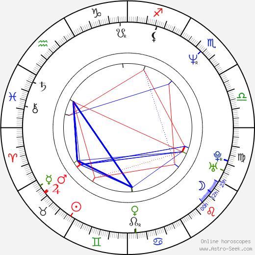 Ken Narita birth chart, Ken Narita astro natal horoscope, astrology
