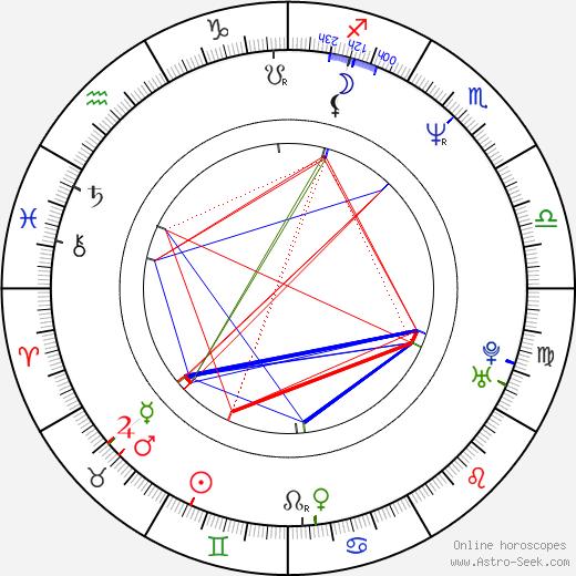 Kim Jee-woon astro natal birth chart, Kim Jee-woon horoscope, astrology