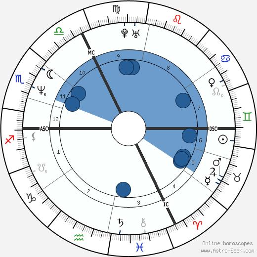 Laurent Naouri wikipedia, horoscope, astrology, instagram