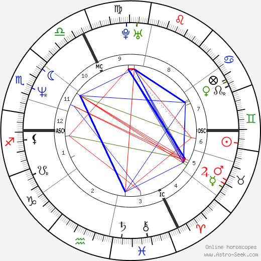 Laurent Naouri tema natale, oroscopo, Laurent Naouri oroscopi gratuiti, astrologia