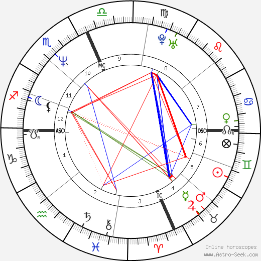 Lenny Kravitz astro natal birth chart, Lenny Kravitz horoscope, astrology