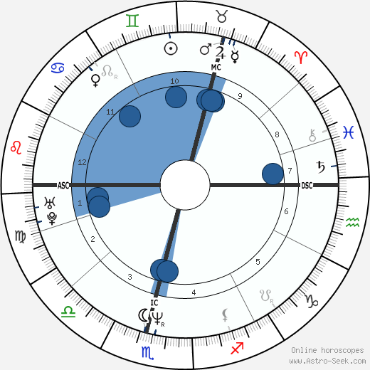 Liz McColgan wikipedia, horoscope, astrology, instagram