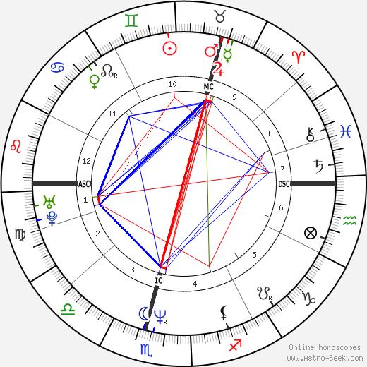 Liz McColgan день рождения гороскоп, Liz McColgan Натальная карта онлайн