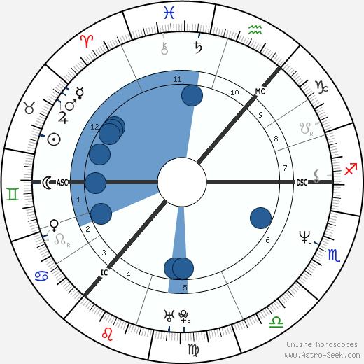 Lorraine McIntosh wikipedia, horoscope, astrology, instagram