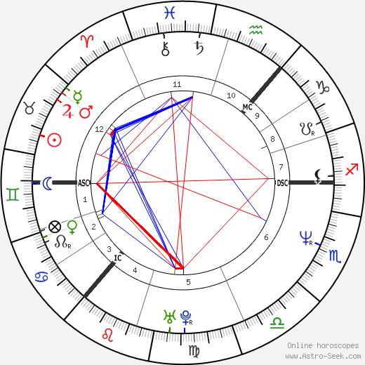 Lorraine McIntosh день рождения гороскоп, Lorraine McIntosh Натальная карта онлайн