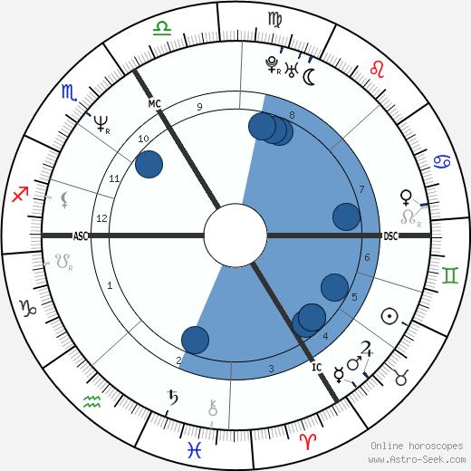 Marc Hwang wikipedia, horoscope, astrology, instagram