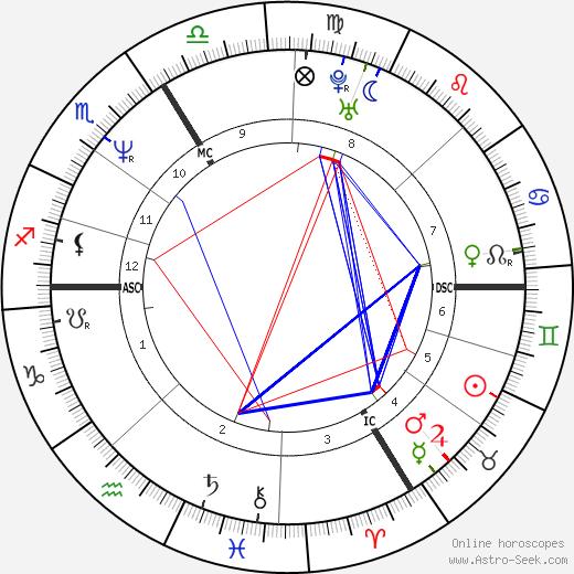 Marc Hwang день рождения гороскоп, Marc Hwang Натальная карта онлайн