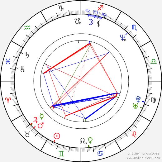 Marie Bunel tema natale, oroscopo, Marie Bunel oroscopi gratuiti, astrologia