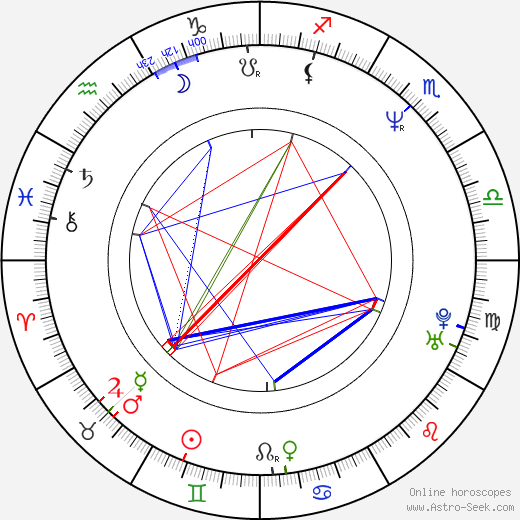 Mark Sheppard astro natal birth chart, Mark Sheppard horoscope, astrology