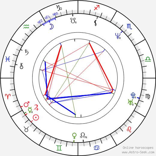 Maru Valdivielso birth chart, Maru Valdivielso astro natal horoscope, astrology