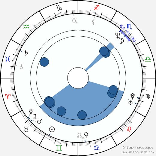 Maxi Biewer wikipedia, horoscope, astrology, instagram