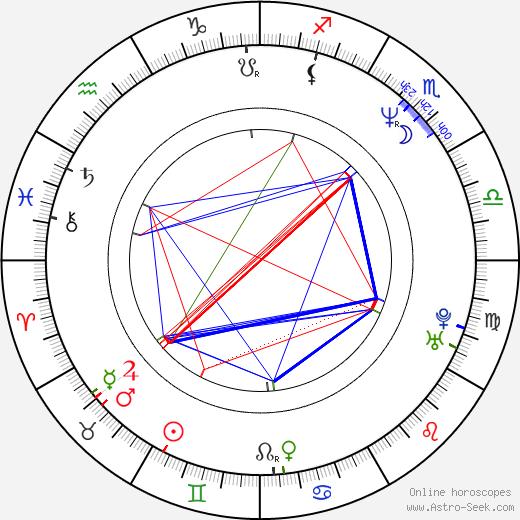 Maxi Biewer birth chart, Maxi Biewer astro natal horoscope, astrology