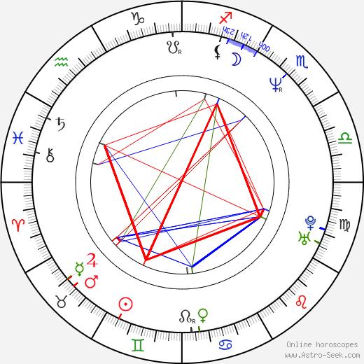 Michal Bregant день рождения гороскоп, Michal Bregant Натальная карта онлайн