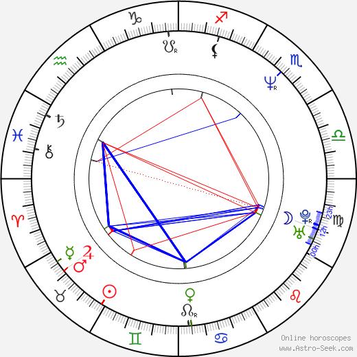 Miloslav Mečíř birth chart, Miloslav Mečíř astro natal horoscope, astrology