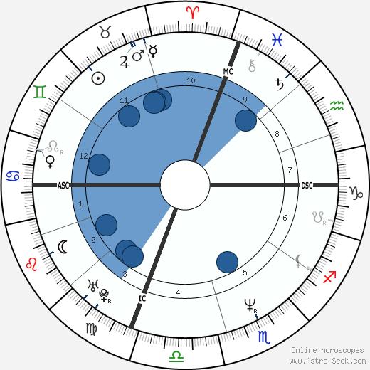 Nancy Gitzen wikipedia, horoscope, astrology, instagram