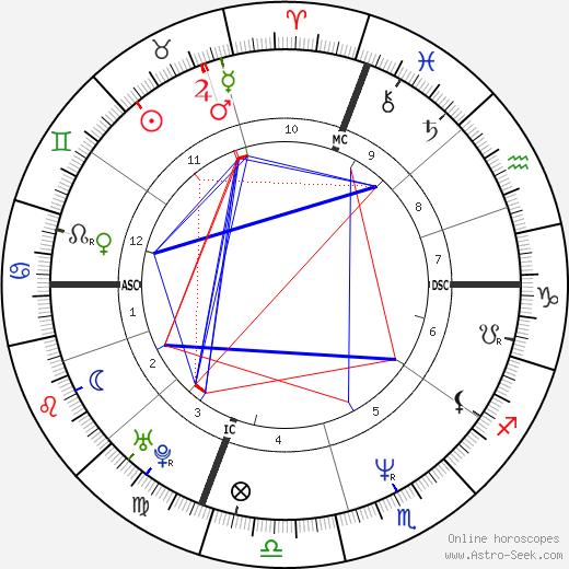 Nancy Gitzen день рождения гороскоп, Nancy Gitzen Натальная карта онлайн