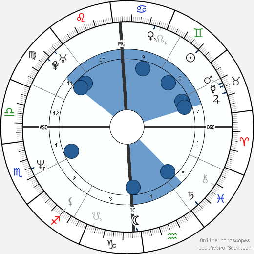 Nelson Aldrich Rockefeller Jr wikipedia, horoscope, astrology, instagram