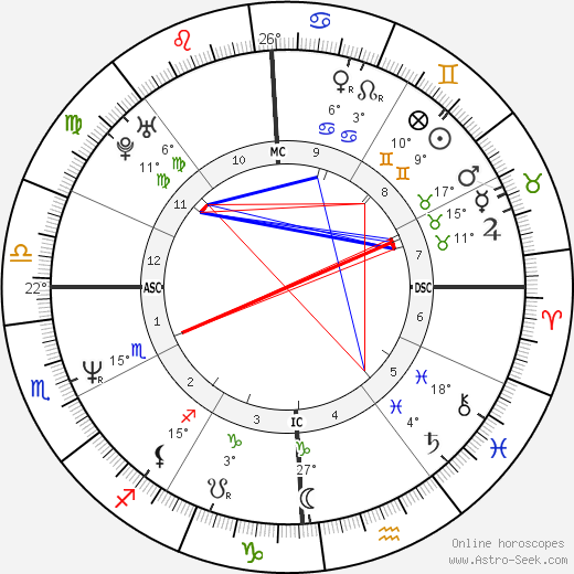 Nelson Aldrich Rockefeller Jr birth chart, biography, wikipedia 2019, 2020