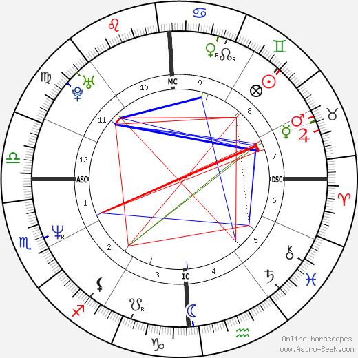 Nelson Aldrich Rockefeller Jr день рождения гороскоп, Nelson Aldrich Rockefeller Jr Натальная карта онлайн